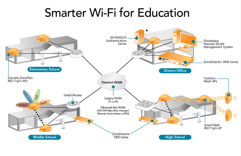 Smarter Wi-Fi for Education